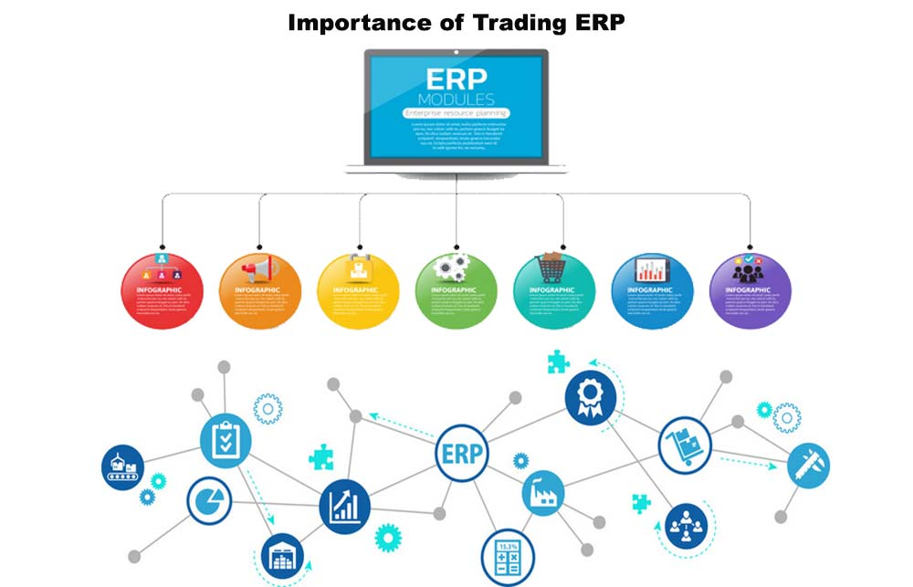 Importance-Trading-ERP